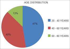 Pie Chart Of Population In India View Image