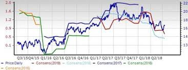 Show Technical Chart Of Trident Ltd Computer Peripheral Equipment Industry Growth Prospects Dim