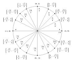 Calculus Circle Chart 31 Correct Sin Cos Circle Chart