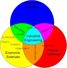 What Is Ie Industrial Engineering Süleyman Demirel Üniversitesi