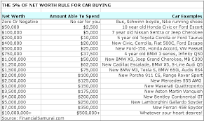 The Net Worth Rule For Car Buying Guideline When You Want