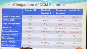 Quick Comparison Of Medtronic Abbott Dexcom Senseonics
