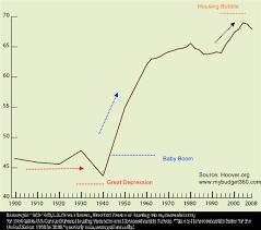 Homeownership Rate Chart Homeownership Is A High Homeownership Rate Good Policy No