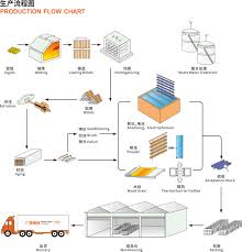 Video Production Process Flow Chart The Production Flow Chart Of Aluminum Profiles