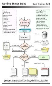 Getting Things Done Flow Chart With Review Schedule Repinned