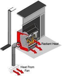 Wood Burning Fireplace Heaters  WoodlandDirectcom Fireplace Fireplace Blowers