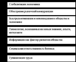 Менеджмент Управление социальным развитием организации Реферат  Менеджмент Управление социальным развитием организации Реферат