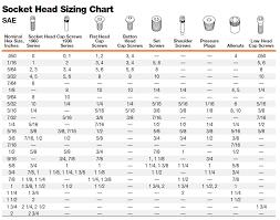 Metric To Standard Socket Chart