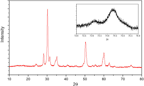 X Ray Diffraction Pattern For The As Received Ysz 8 Material