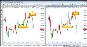 futures charts the difference between trading spot forex vs forex futures
