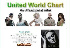 Global Album Chart News Cnblue Ear Fun Ranks 13 In United World Chart