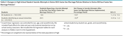 state same sex marriage policies and adolescent suicide attempts changes in high school student suicide attempts in states same sex marriage policies relative