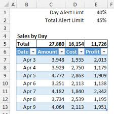 rate comparison format in excel conditional formatting with formulas