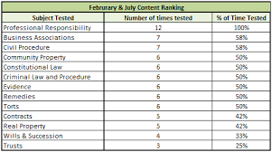 Bar Exam Essays California Bar Essays Content Testing Patterns Bar Exam