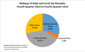 Property Tax Revenue Grows Nearly Four Percent Eye On Housing