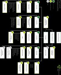 Key Bank Organizational Chart Organization Structure New Development Bank