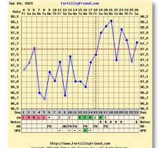 Ovulation Dip Bbt Chart I Dont Understand My Chart Two Dips After Ovulation
