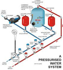 shurflo marine pumps guide freshwater & washdown rv water pump switch wiring diagram at Shurflo Pump Wiring Diagram