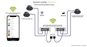 wiring 4 ceiling speakers not lossing wiring diagram • 10 things you need to know about ceiling speakers before you install rh smarthomesounds co uk wiring multiple ceiling speakers ceiling projector wiring