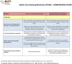 Health Care Sharing Ministries Hcsm Comparison Chart Pdf