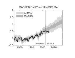 Spinning The Climate Model Observation Comparison Climate Etc