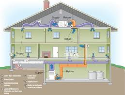 home air conditioning system diagram. a look at how your hvac system works or not home air conditioning diagram