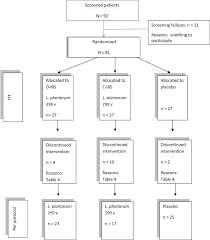 Flow Chart Of Study C Ibs Constipation Predominant