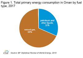 Heating Oil Measurement Chart Oman International Analysis U S Energy Information