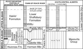 Stratigraphic Correlation Chart Illustrating The Age