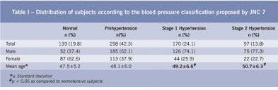 Blood Pressure Levels And Their Association With