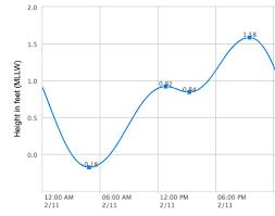 Tide Chart Hudson Fl Circumnavigating Sanibel Island Florida Wind Against Current
