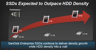 Sandisks Collosal 4tb Ssd Does This Mean Ssds Will Soon