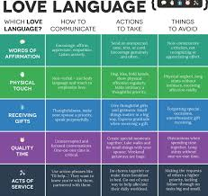 Five Love Languages Chart 5 Love Language Chart Www Bedowntowndaytona Com