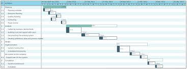 Gantt Chart For Starting A Business Gantt Chart Template For A Business Plan Plan Analysis