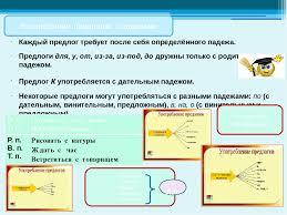 Презентация по русскому языку на тему Предлог как часть речи  слайда 4 Каждый предлог требует после себя определённого падежа Предлоги для у от