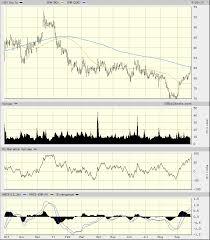 Xom Chart Technical Chart Paints Exxon Mobil As Bullish Thestreet