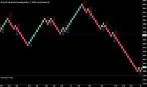 Renko Charts App Renko Tradingview