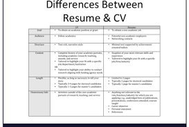 Cv Vs Resume What Is The Difference Between A And 1 Medmoryapp Com
