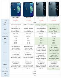 เปรียบเทียบ iPhone 12, iPhone 12 mini, iPhone 12 Pro และ iPhone 12 Pro Max  แต่ละรุ่นต่างกันอย่างไร รุ่นไหนรองรับ 5G ดูกันชัดๆ ที่นี่ ::  Thaimobilecenter.com