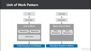 Unit Of Work Pattern