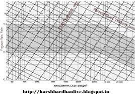 Ashrae Duct Sizing Chart Www Bedowntowndaytona Com