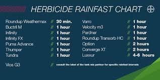 Rainfast Herbicide Chart