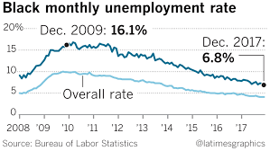 Black Unemployment Chart Fact Check Black Unemployment Rate Is At A Record Low