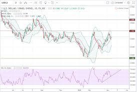 Dollar Vs Shekel Chart Trade Recommendation Usd Ils Hacked Hacking Finance