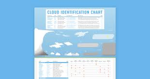 The Cloud Identification Chart Poster Free Shipping