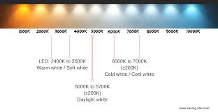Warm Light Kelvin Soft White Vs Warm White Gorgeous Group Limited