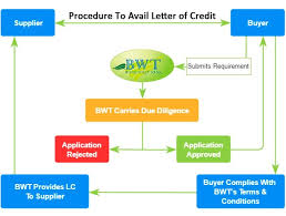Letter of Credit Process