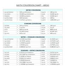 Chart Of Length Conversions Metric System Convertion Table Technicalsiksha Info
