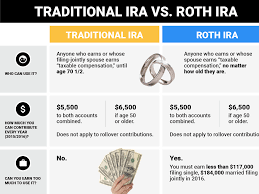 Traditional Versus Roth Ira Comparison Chart Roth Vs Traditional Ira Chart Trade Setups That Work