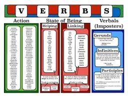 List Of Action Verbs Time And Verb Teaching Resources Teachers Pay Teachers
